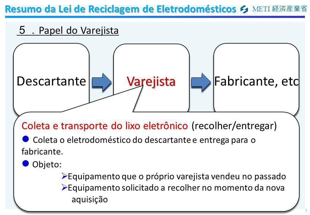 METI 経済産業省 7 5. Papel do Varejista Resumo da Lei de Reciclagem de Eletrodomésticos Coleta e transporte do lixo eletrônico Coleta e transporte do lixo