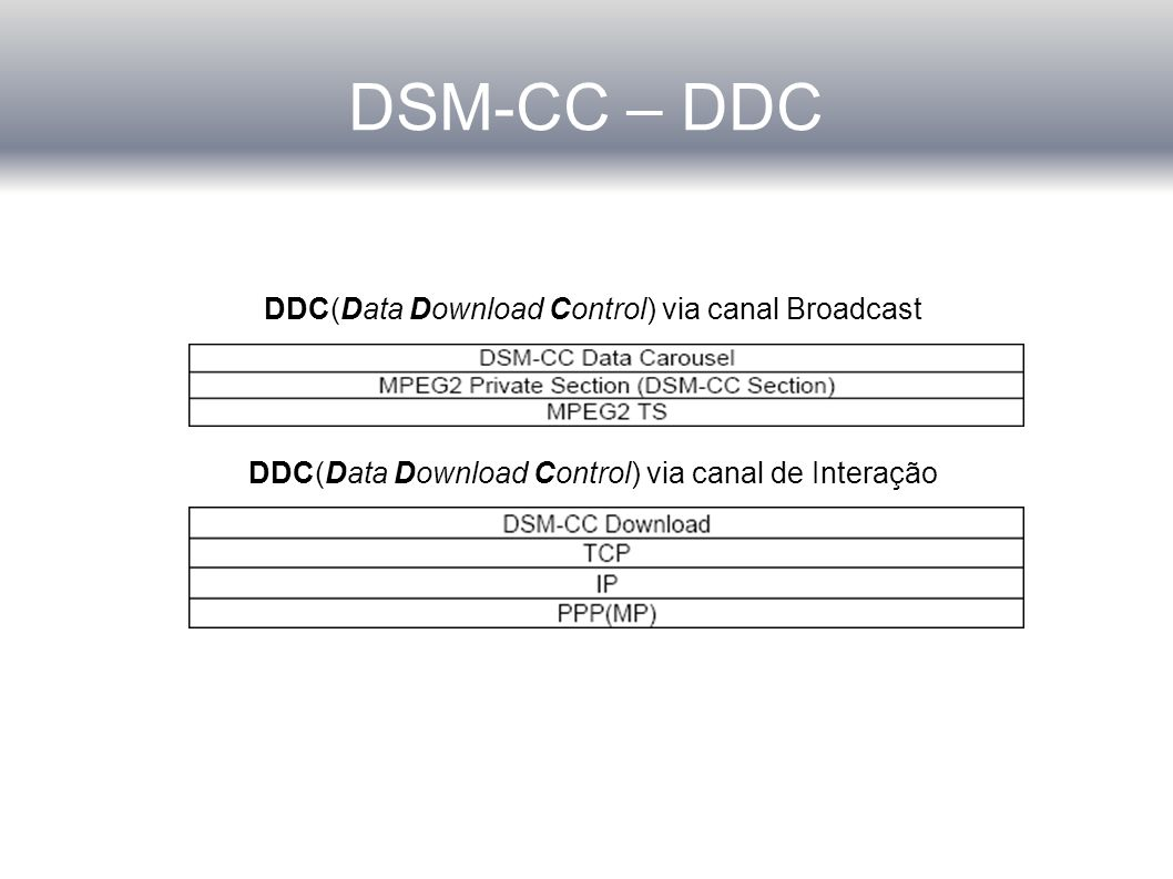 DSM-CC – DDC DDC(Data Download Control) via canal Broadcast DDC(Data Download Control) via canal de Interação