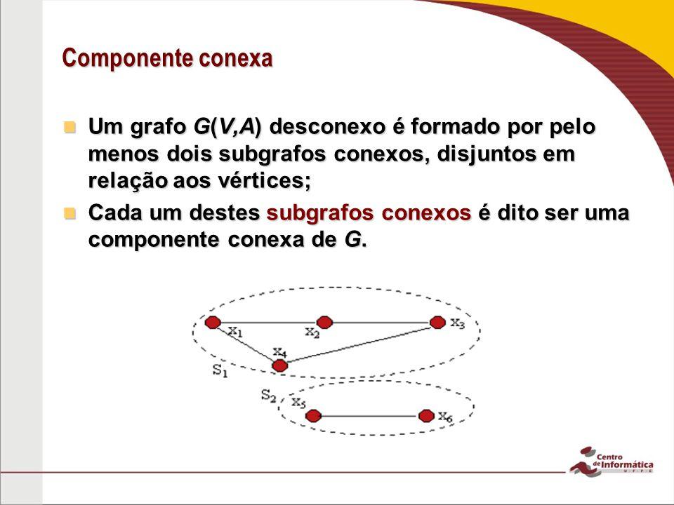 Componente conexa Um grafo G(V,A) desconexo é formado por pelo menos dois subgrafos conexos, disjuntos em relação aos vértices; Um grafo G(V,A) descon