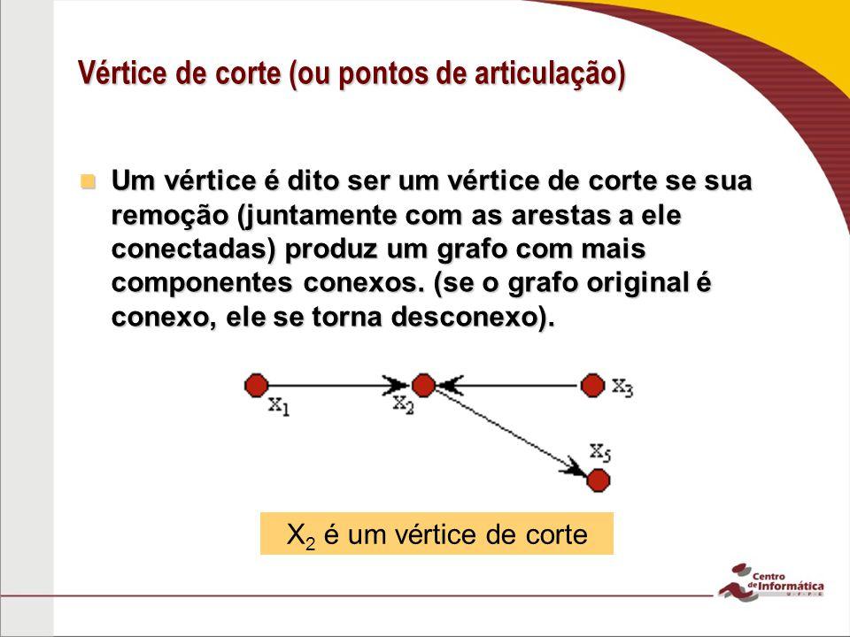 Vértice de corte (ou pontos de articulação) Um vértice é dito ser um vértice de corte se sua remoção (juntamente com as arestas a ele conectadas) prod