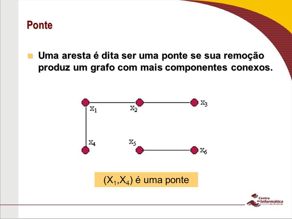 Ponte Uma aresta é dita ser uma ponte se sua remoção produz um grafo com mais componentes conexos. Uma aresta é dita ser uma ponte se sua remoção prod