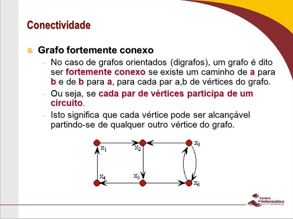 Conectividade Grafo fortemente conexo Grafo fortemente conexo –No caso de grafos orientados (digrafos), um grafo é dito ser fortemente conexo se exist