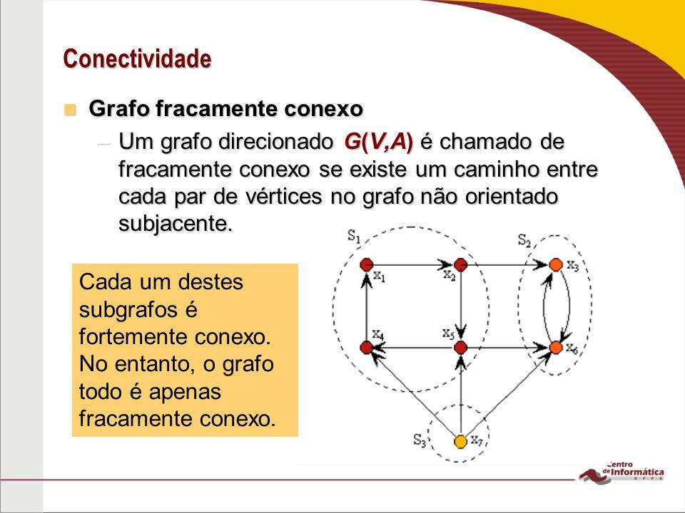 Conectividade Grafo fracamente conexo Grafo fracamente conexo –Um grafo direcionado G(V,A) é chamado de fracamente conexo se existe um caminho entre c