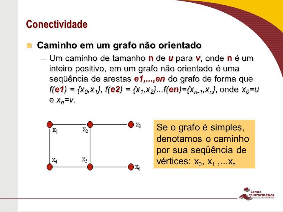 Conectividade Caminho em um multigrafo direcionado Caminho em um multigrafo direcionado –Um caminho de tamanho n de u para v, onde n é um inteiro positivo, em um multigrafo direcionado é uma seqüência de arestas e1,...,en do grafo de forma que f(e1) = {x 0,x 1 }, f(e2) = {x 1,x 2 }...f(en)={x n-1,x n }, onde x 0 =u e x n =v.