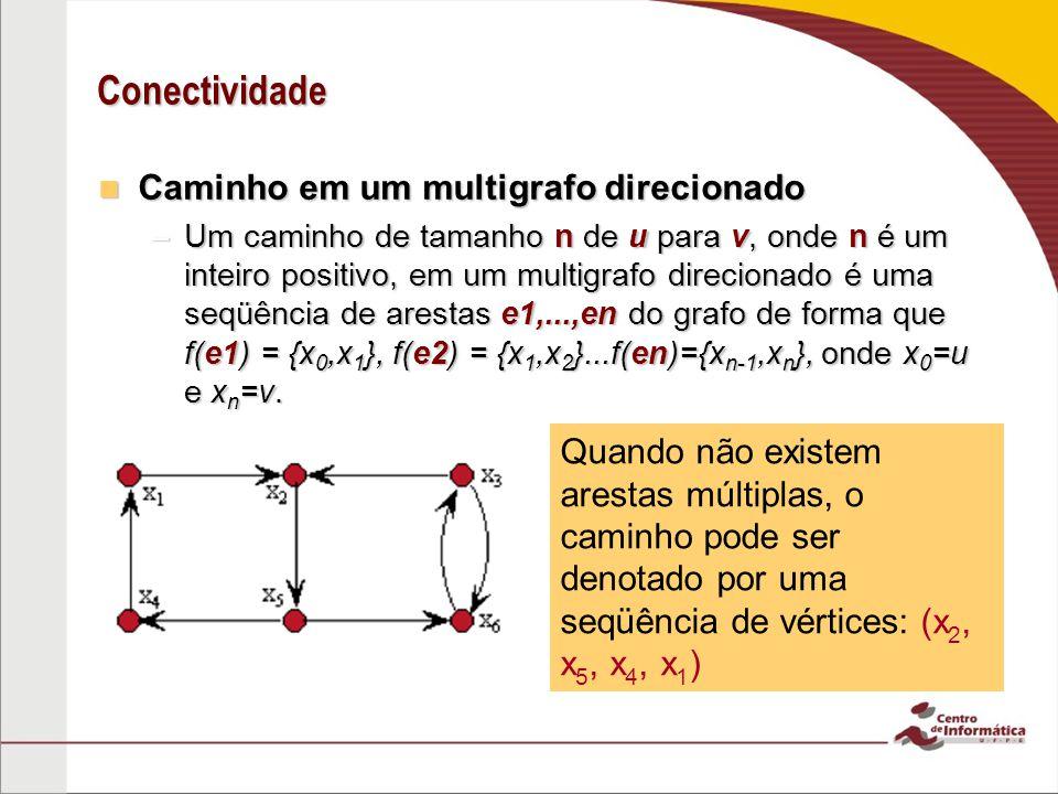 Conectividade Caminho em um multigrafo direcionado Caminho em um multigrafo direcionado –Um caminho de tamanho n de u para v, onde n é um inteiro posi