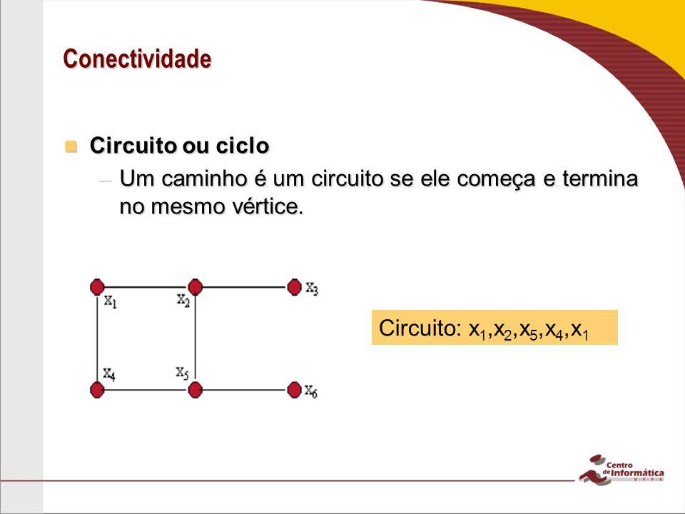 Conectividade Circuito ou ciclo Circuito ou ciclo –Um caminho é um circuito se ele começa e termina no mesmo vértice. Circuito: x 1,x 2,x 5,x 4,x 1