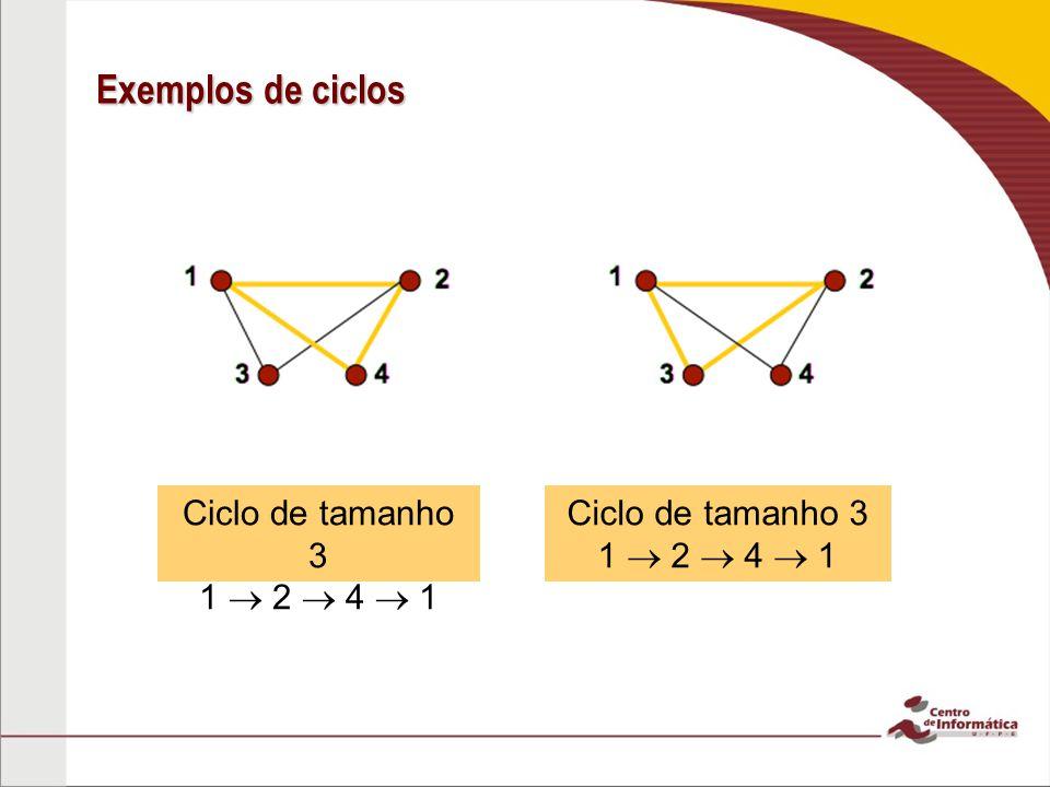 Exemplos de ciclos Ciclo de tamanho 3 1  2  4  1 Ciclo de tamanho 3 1  2  4  1