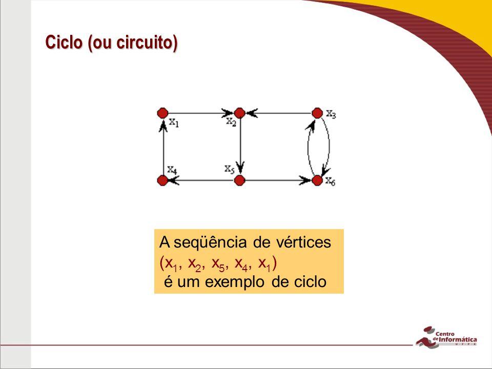 Caminho (ou circuito) simples Um caminho ou circuito é chamado de simples se ele não contem a mesma aresta mais de uma vez.