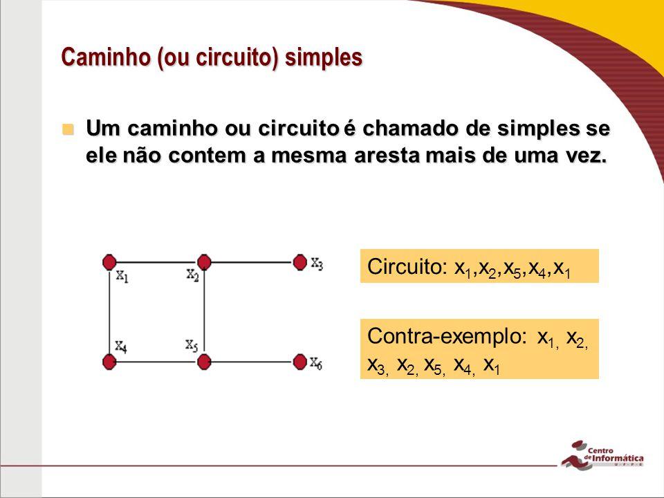 Caminho (ou circuito) simples Um caminho ou circuito é chamado de simples se ele não contem a mesma aresta mais de uma vez. Um caminho ou circuito é c