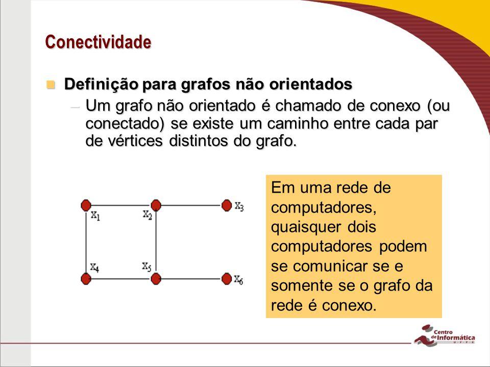 Conectividade Definição para grafos não orientados Definição para grafos não orientados –Um grafo não orientado é chamado de conexo (ou conectado) se