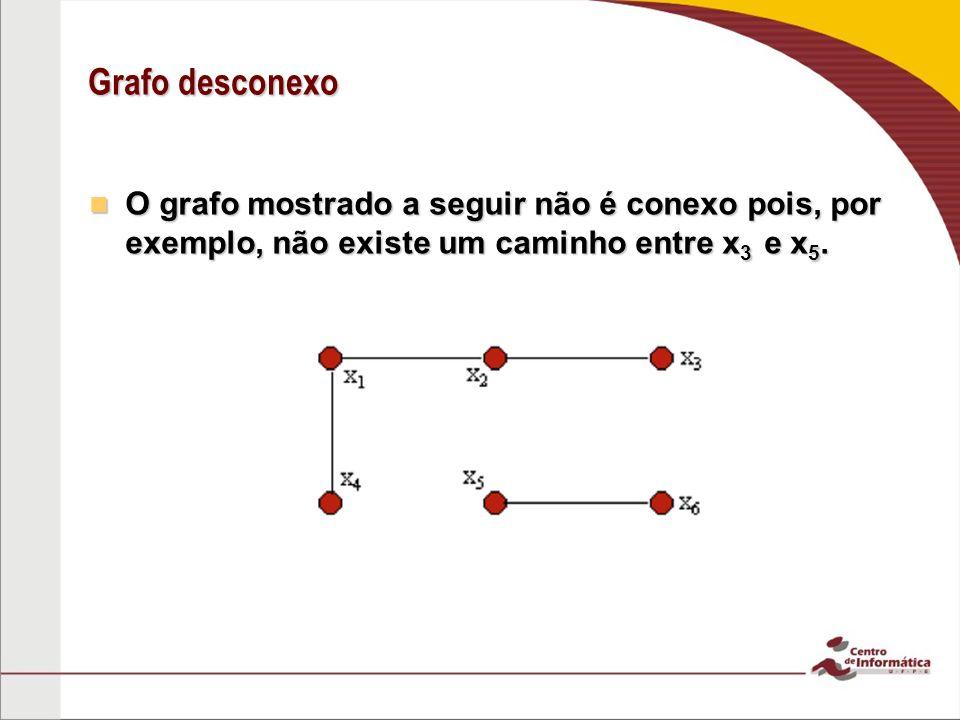 Componente conexa Um grafo G(V,A) desconexo é formado por pelo menos dois subgrafos conexos, disjuntos em relação aos vértices; Um grafo G(V,A) desconexo é formado por pelo menos dois subgrafos conexos, disjuntos em relação aos vértices; Cada um destes subgrafos conexos é dito ser uma componente conexa de G.