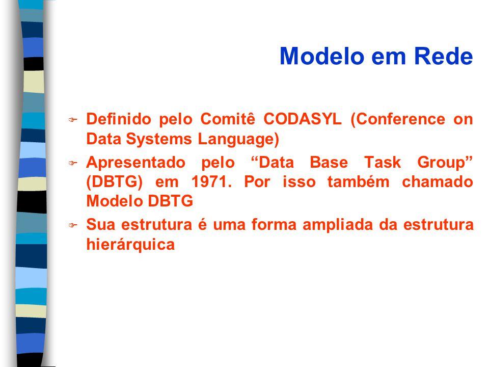 Modelo em Rede F Definido pelo Comitê CODASYL (Conference on Data Systems Language) F Apresentado pelo Data Base Task Group (DBTG) em 1971.
