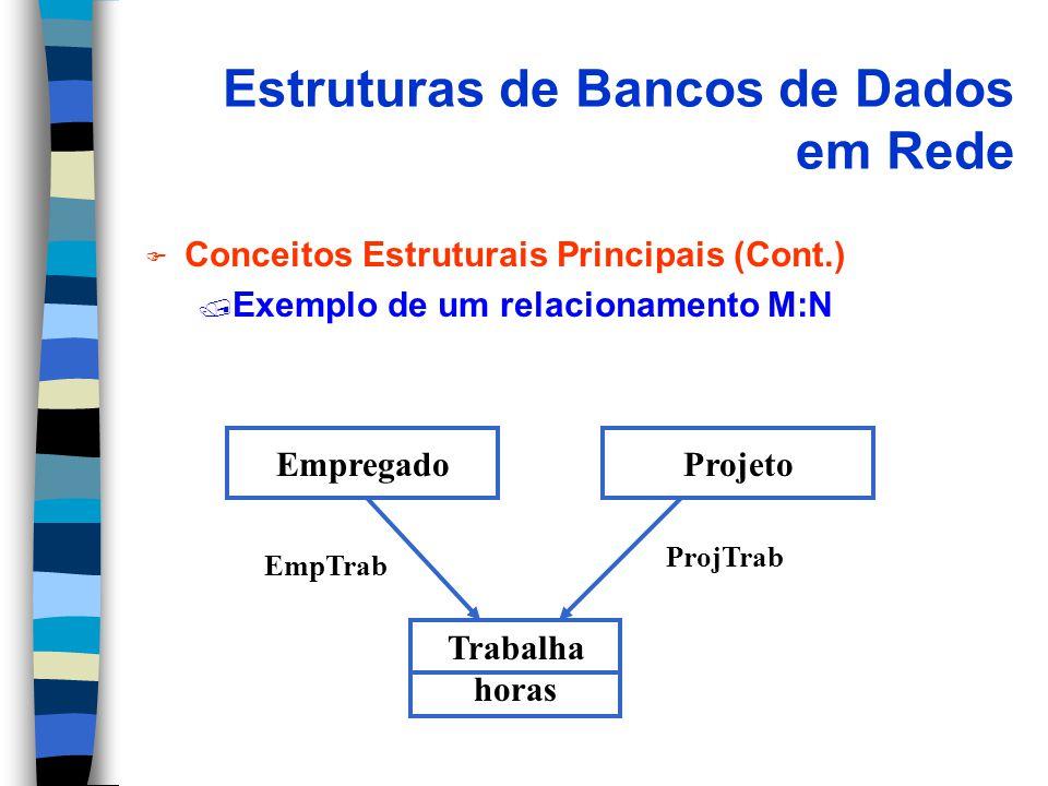 Estruturas de Bancos de Dados em Rede F Conceitos Estruturais Principais (Cont.) / Exemplo de um relacionamento M:N EmpregadoProjeto Trabalha horas EmpTrab ProjTrab