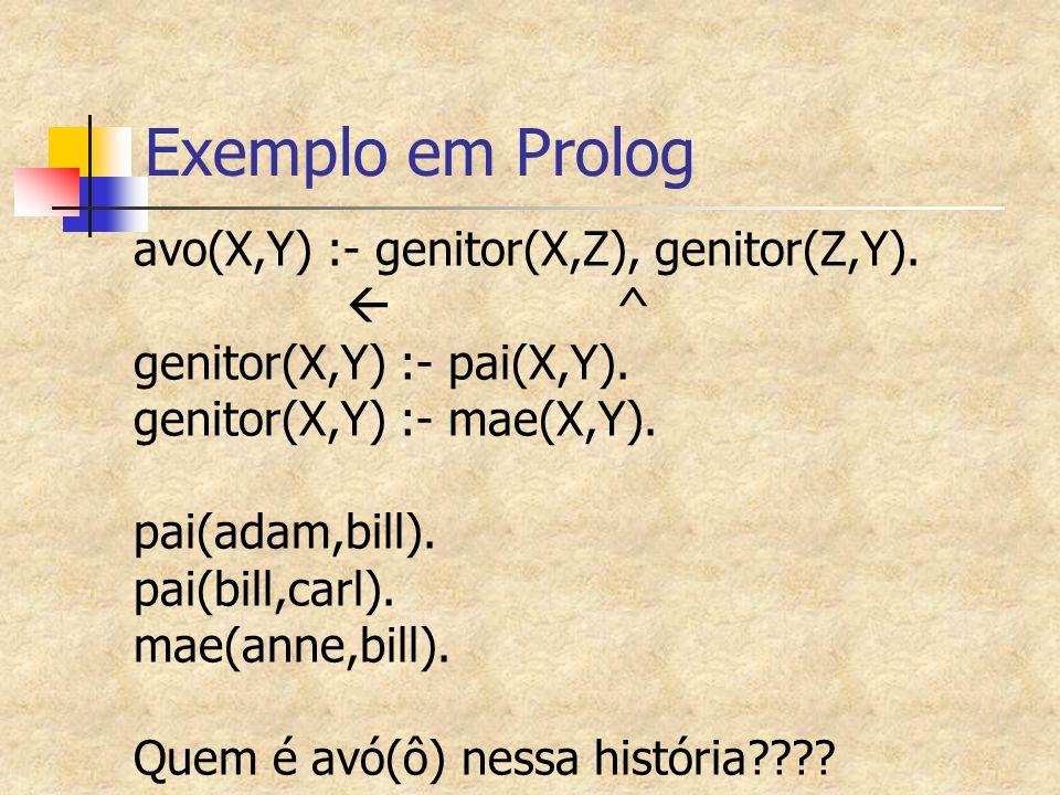 Exemplo em Prolog avo(X,Y) :- genitor(X,Z), genitor(Z,Y).  ^ genitor(X,Y) :- pai(X,Y). genitor(X,Y) :- mae(X,Y). pai(adam,bill). pai(bill,carl). mae(