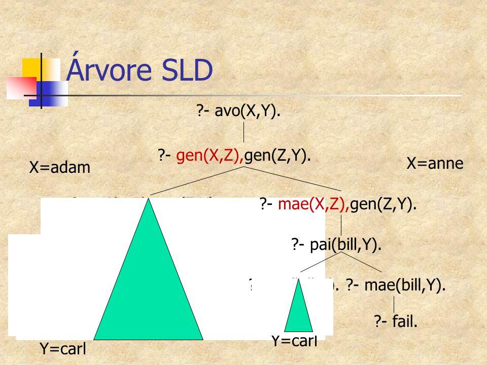 ?- true. Y=carl ?- gen(bill,Y). X=adam Árvore SLD ?- avo(X,Y). ?- pai(bill,Y).?- m(bill,Y).?- fail. ?- gen(X,Z),gen(Z,Y). ?- pai(X,Z),gen(Z,Y). ?- gen