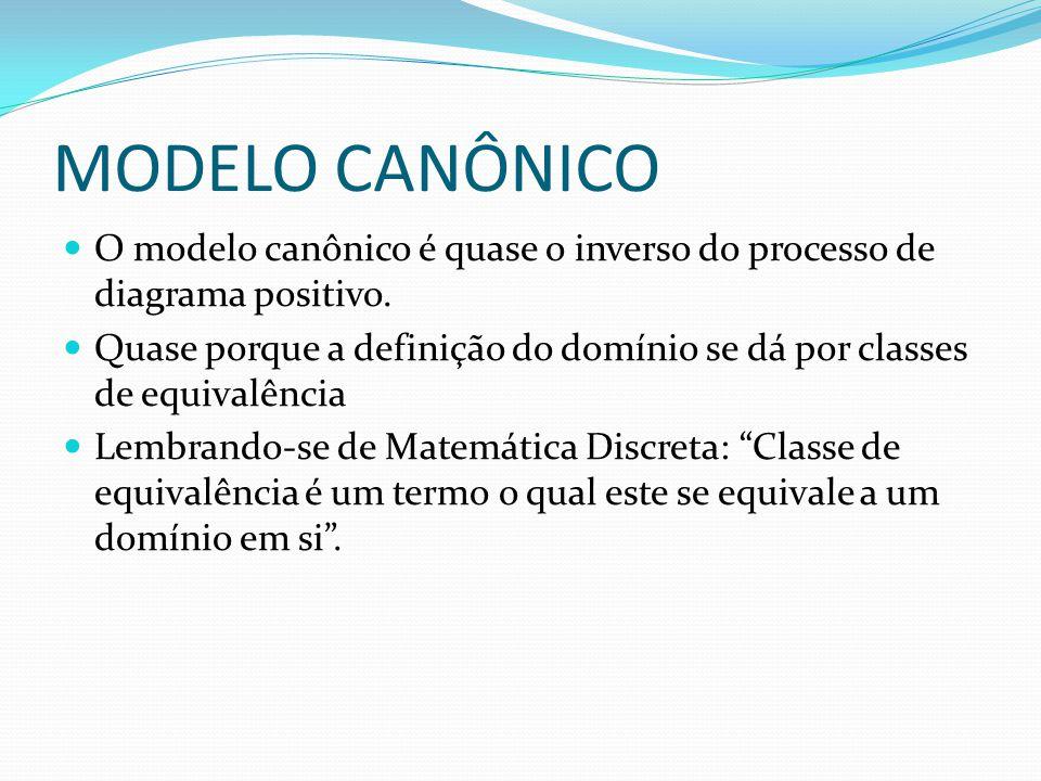 MODELO CANÔNICO O modelo canônico é quase o inverso do processo de diagrama positivo. Quase porque a definição do domínio se dá por classes de equival