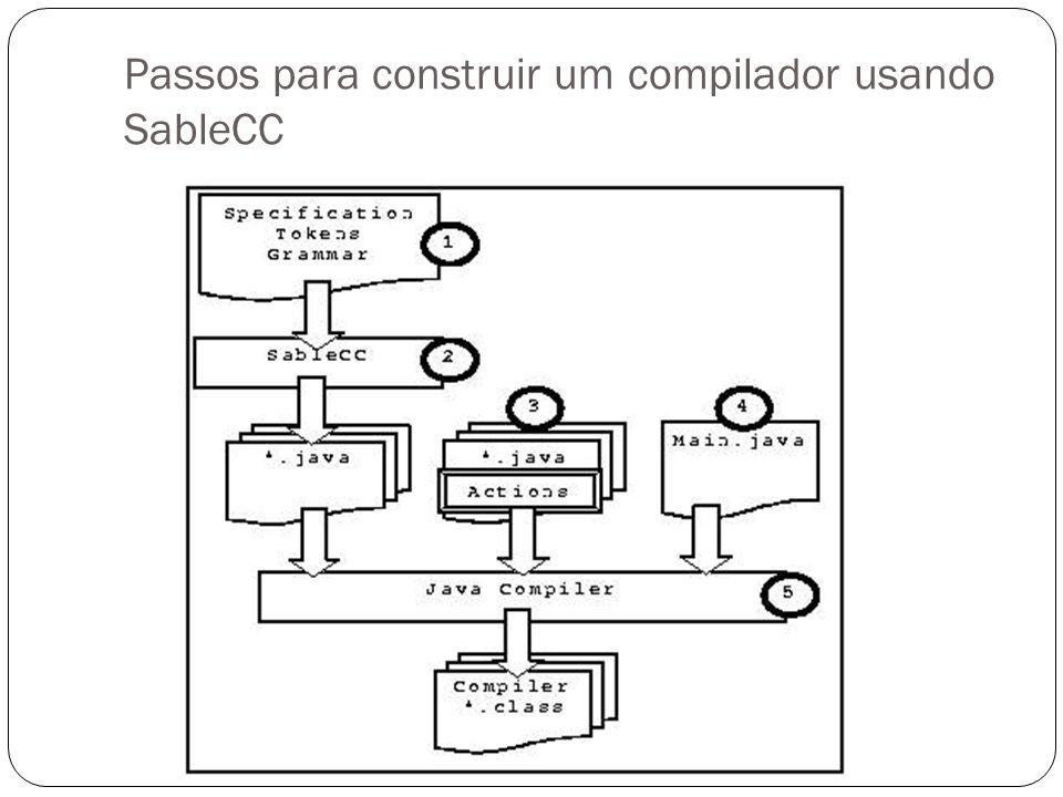 Subdiretório Node (AST Nodes) Para cada Token, uma classe TNomeToken; Tokens number = [ 0 ..