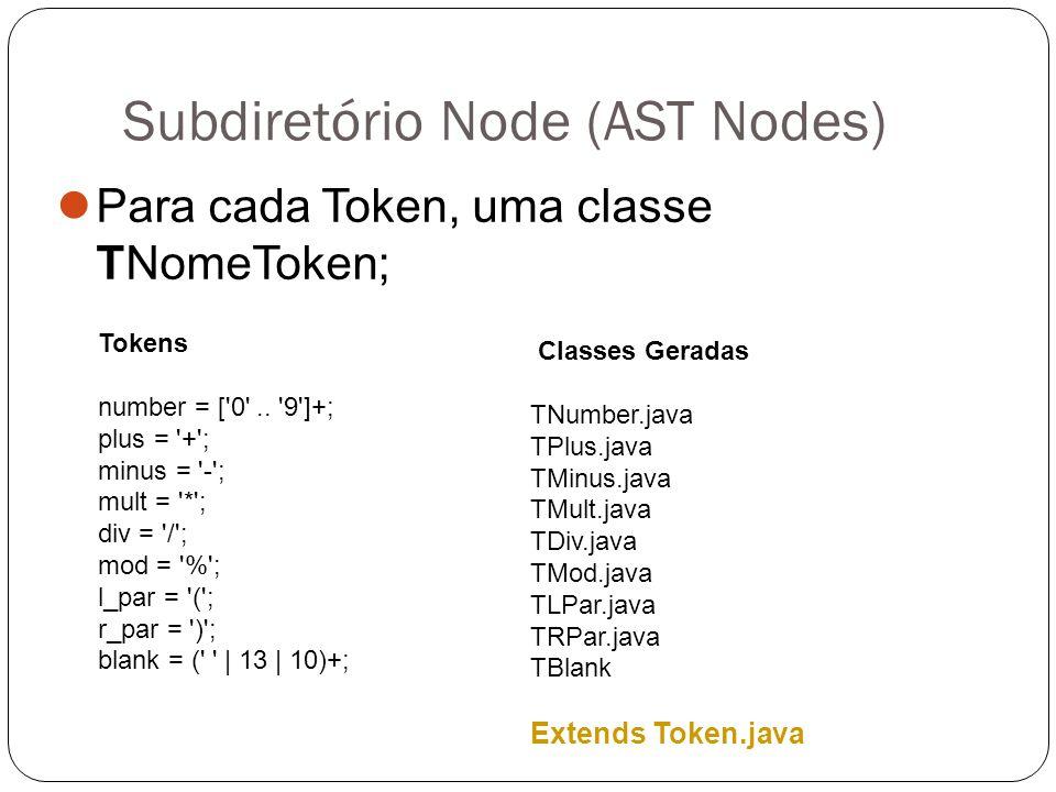 Subdiretório Node (AST Nodes) Para cada:  Production = PNomeProducao.java  Alternativa da producão = ANomeAlternativa Productions expr = {factor} factor | {plus} expr plus factor | {minus} expr minus factor; factor = {term} term | {mult} factor mult term | {div} factor div term | {mod} factor mod term; term = {number} number | {expr} l_par expr r_par; Classes Geradas PExp.java AFactorExp.java APlusExp.java....