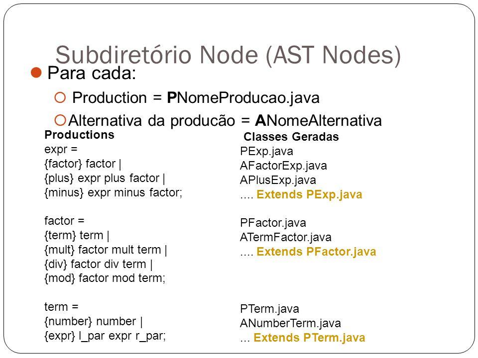 Subdiretório Node (AST Nodes) Para cada:  Production = PNomeProducao.java  Alternativa da producão = ANomeAlternativa Productions expr = {factor} fa