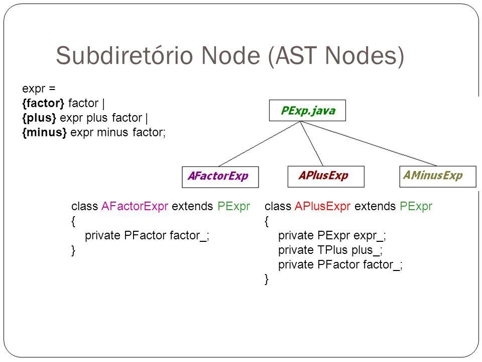 Subdiretório Node (AST Nodes) expr = {factor} factor | {plus} expr plus factor | {minus} expr minus factor; class AFactorExpr extends PExpr { private