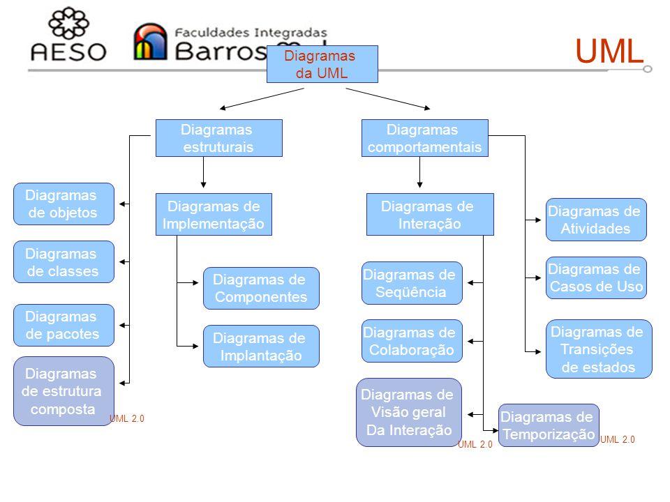 15/8/2014Engenharia de software orientada a objetos 11 UML Diagramas da UML Diagramas comportamentais Diagramas estruturais Diagramas de objetos Diagr