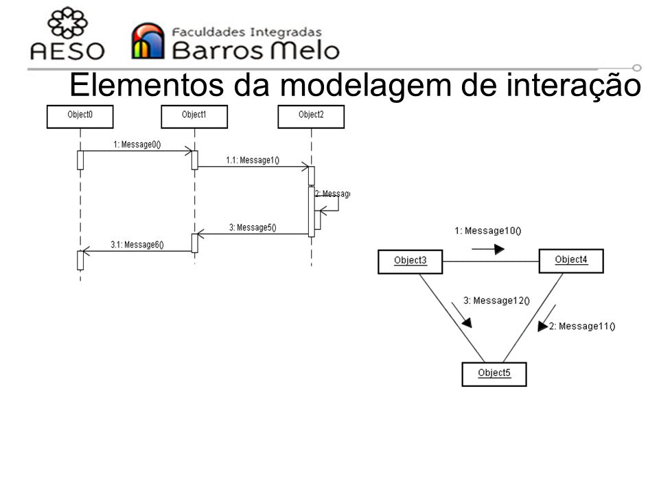 15/8/2014Engenharia de software orientada a objetos 122 Elementos da modelagem de interação Diagrama de seqüência Diagrama de comunicação