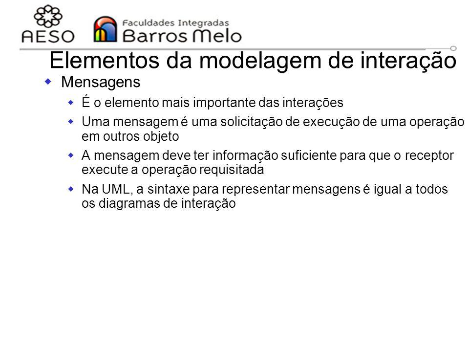 15/8/2014Engenharia de software orientada a objetos 123 Elementos da modelagem de interação  Mensagens  É o elemento mais importante das interações