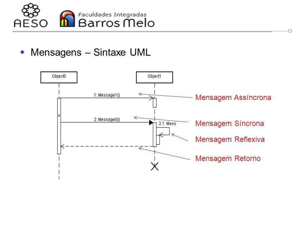15/8/2014Engenharia de software orientada a objetos 125  Mensagens – Sintaxe UML Mensagem Assíncrona Mensagem Síncrona Mensagem Reflexiva Mensagem Re