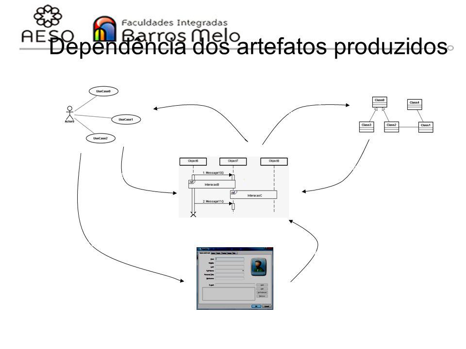 15/8/2014Engenharia de software orientada a objetos 140 Dependência dos artefatos produzidos Fornece cenários Valida Interações Valida responsabilidad