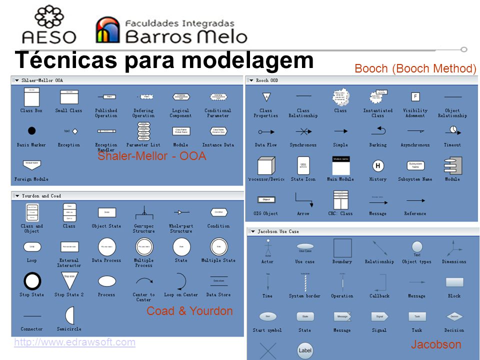 15/8/2014Engenharia de software orientada a objetos 3 Técnicas para modelagem http://www.edrawsoft.com Shaler-Mellor - OOA Booch (Booch Method) Jacobs
