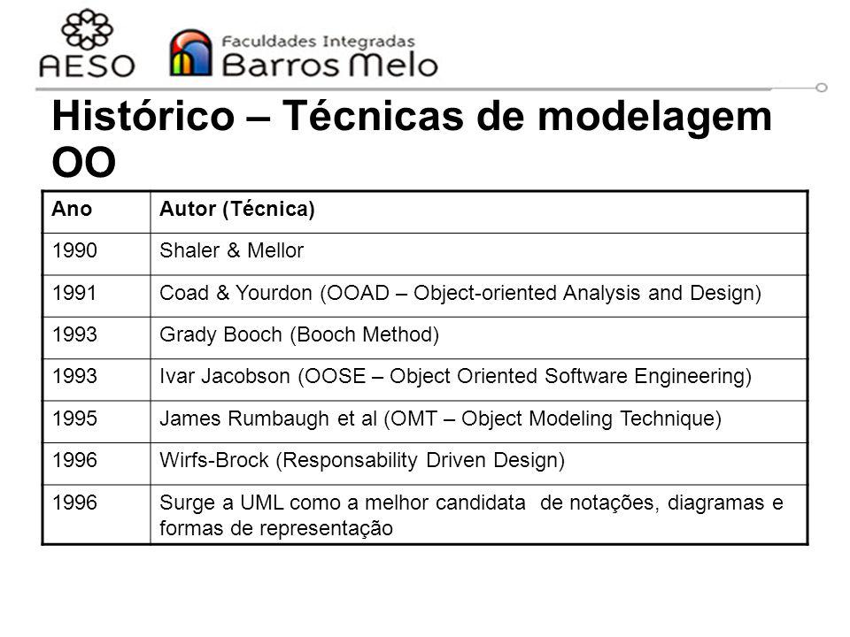15/8/2014Engenharia de software orientada a objetos 4 Histórico – Técnicas de modelagem OO AnoAutor (Técnica) 1990Shaler & Mellor 1991Coad & Yourdon (