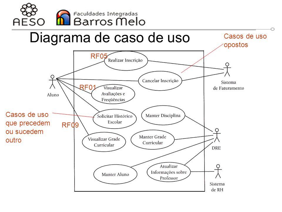 15/8/2014Engenharia de software orientada a objetos 64 Diagrama de caso de uso Sistema de Controle Acadêmico RF01 RF05 RF09 Casos de uso opostos Casos