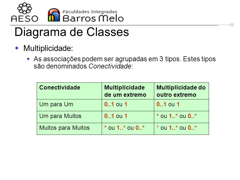 15/8/2014Engenharia de software orientada a objetos 85 Diagrama de Classes  Multiplicidade:  As associações podem ser agrupadas em 3 tipos. Estes ti