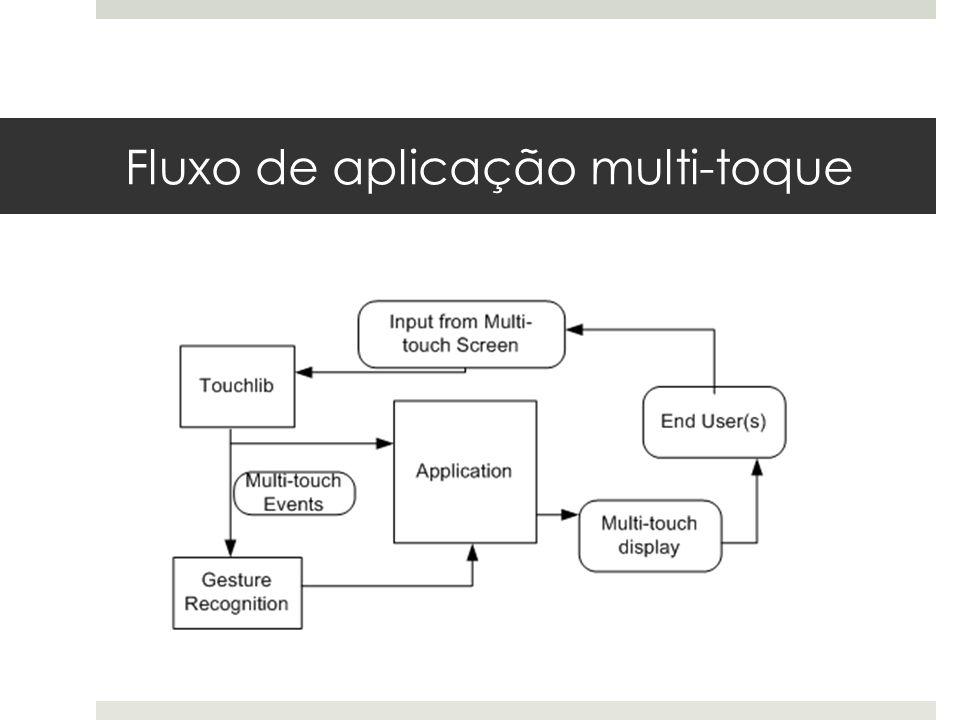 Fluxo de aplicação multi-toque