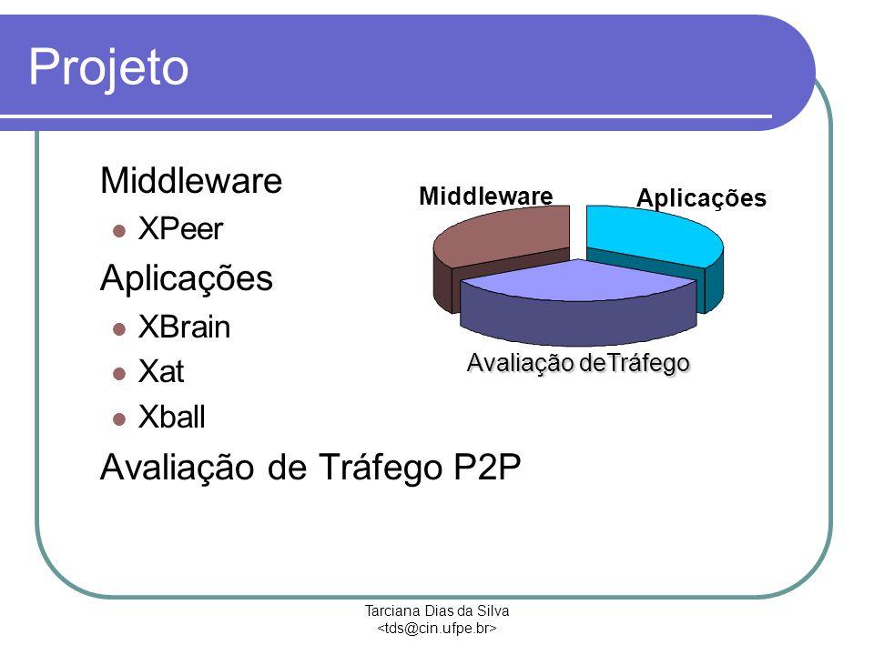 Tarciana Dias da Silva Projeto Middleware XPeer Aplicações XBrain Xat Xball Avaliação de Tráfego P2P Avaliação deTráfego Middleware Aplicações