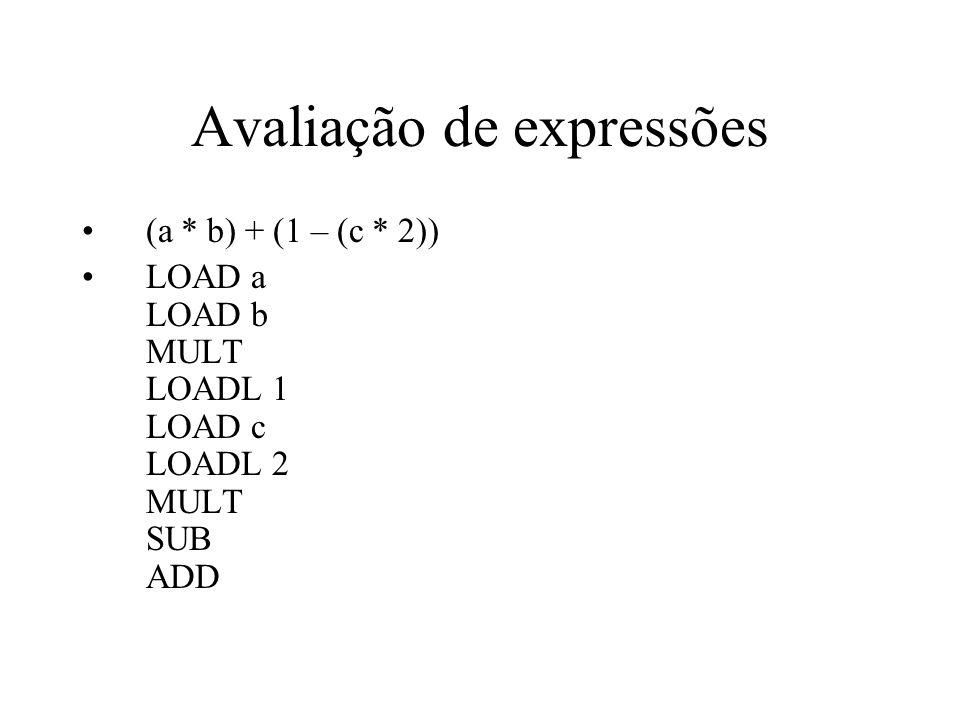 Avaliação de expressões (a * b) + (1 – (c * 2)) LOAD a LOAD b MULT LOADL 1 LOAD c LOADL 2 MULT SUB ADD