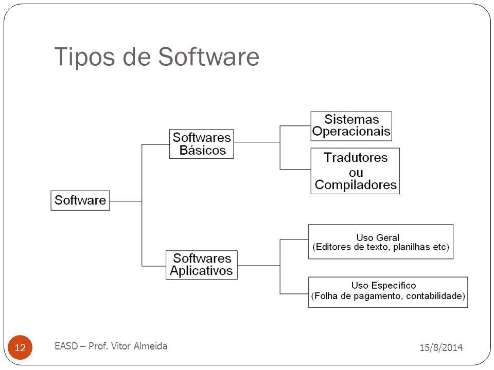 Tipos de Software 15/8/2014 EASD – Prof. Vitor Almeida 12