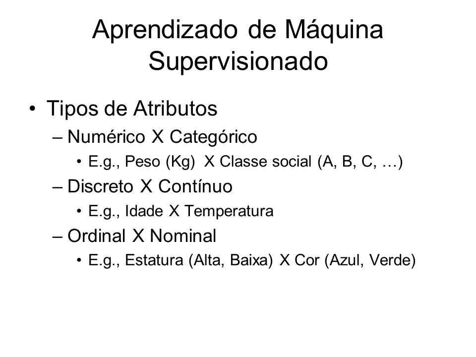 Aprendizado de Máquina Supervisionado Tipos de Atributos –Numérico X Categórico E.g., Peso (Kg) X Classe social (A, B, C, …) –Discreto X Contínuo E.g., Idade X Temperatura –Ordinal X Nominal E.g., Estatura (Alta, Baixa) X Cor (Azul, Verde)