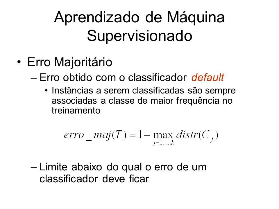 Aprendizado de Máquina Supervisionado Erro Majoritário –Erro obtido com o classificador default Instâncias a serem classificadas são sempre associadas