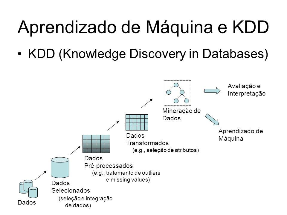 Aprendizado de Máquina e KDD KDD (Knowledge Discovery in Databases) Dados Selecionados (seleção e integração de dados) Dados Pré-processados (e.g., tratamento de outliers e missing values) Dados Transformados (e.g., seleção de atributos) Mineração de Dados Avaliação e Interpretação Aprendizado de Máquina