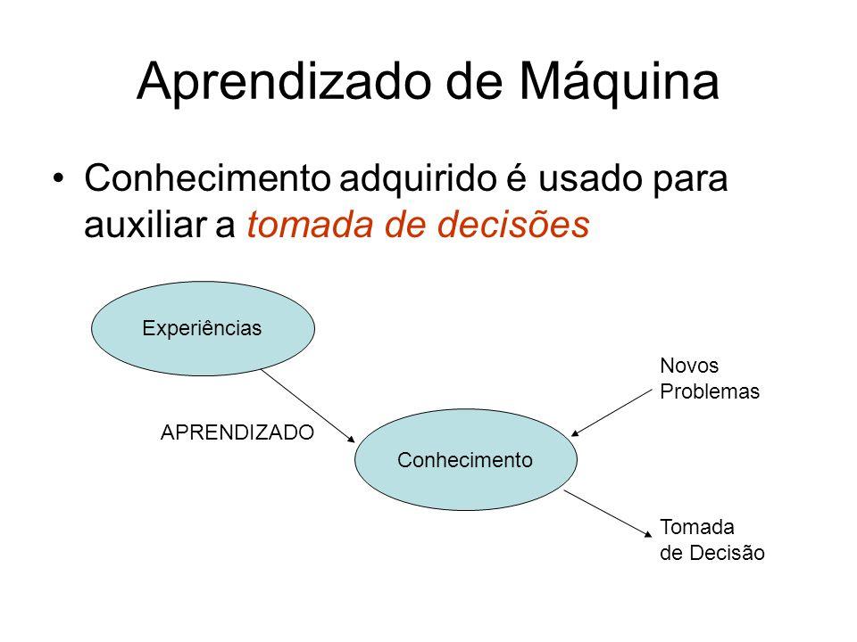 Aprendizado de Máquina Conhecimento adquirido é usado para auxiliar a tomada de decisões Experiências Conhecimento Novos Problemas Tomada de Decisão APRENDIZADO