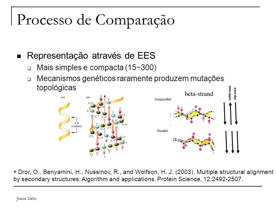 Jeane Melo Processo de Comparação Representação através de EES  Mais simples e compacta (15~300)  Mecanismos genéticos raramente produzem mutações topológicas  Dror, O., Benyamini, H., Nussinov, R., and Wolfson, H.