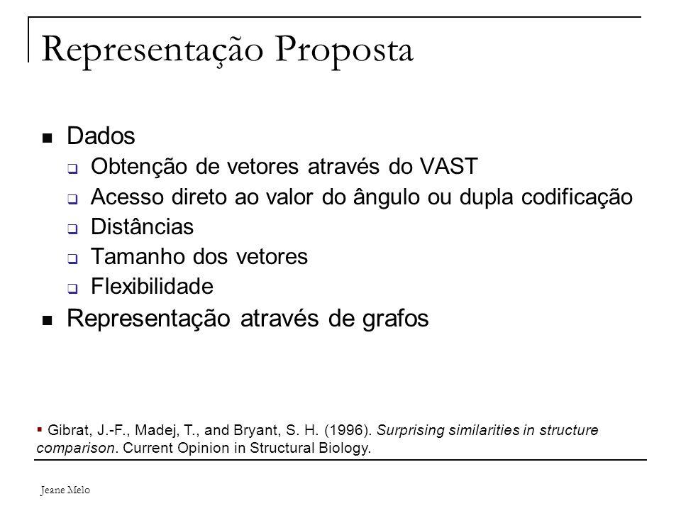Jeane Melo Representação Proposta Dados  Obtenção de vetores através do VAST  Acesso direto ao valor do ângulo ou dupla codificação  Distâncias  Tamanho dos vetores  Flexibilidade Representação através de grafos  Gibrat, J.-F., Madej, T., and Bryant, S.