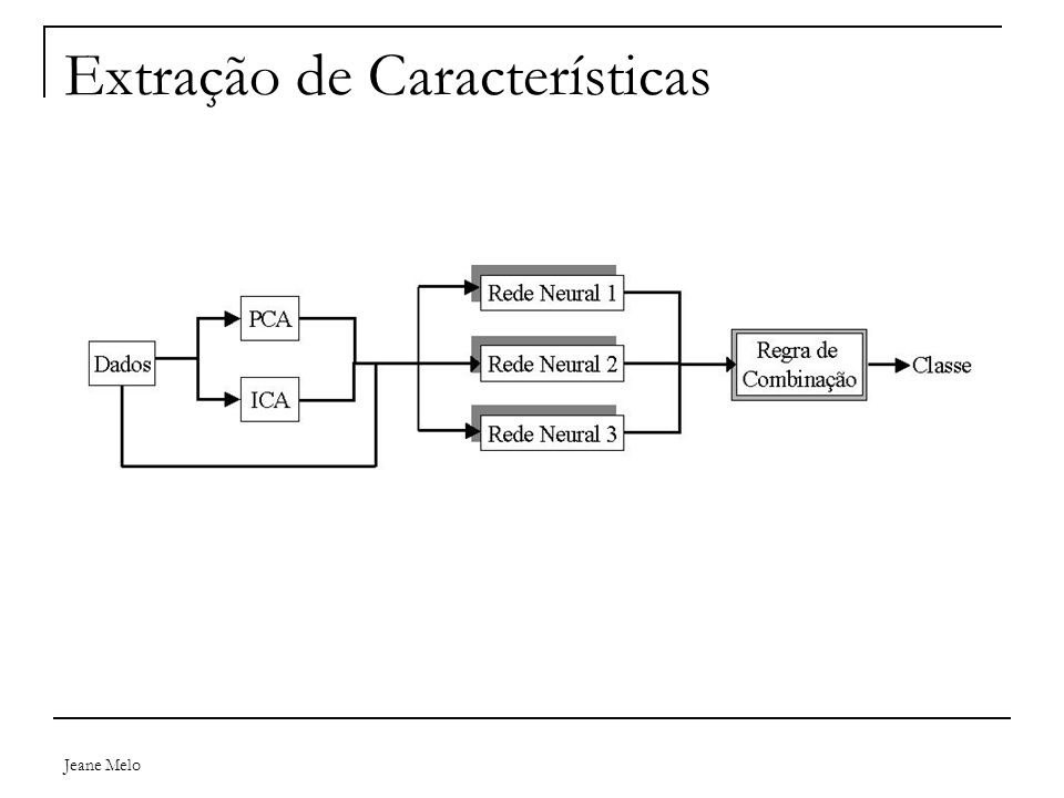 Jeane Melo Exemplos de Abordagens Ferramenta TOPS  Seqüência de SSEs (grafos)  Relações entre pares de elementos  Ignora tamanho e orientações precisas up e down  Busca em bancos de dados definidos  Michalopoulos, I., Torrance, G.