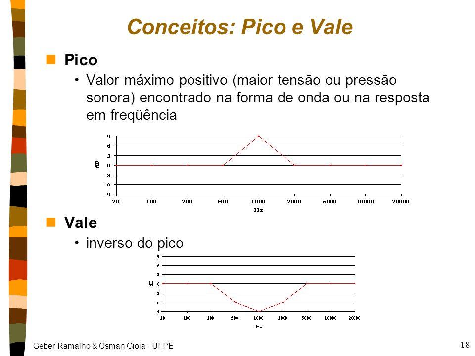 Geber Ramalho & Osman Gioia - UFPE 18 Conceitos: Pico e Vale nPico Valor máximo positivo (maior tensão ou pressão sonora) encontrado na forma de onda