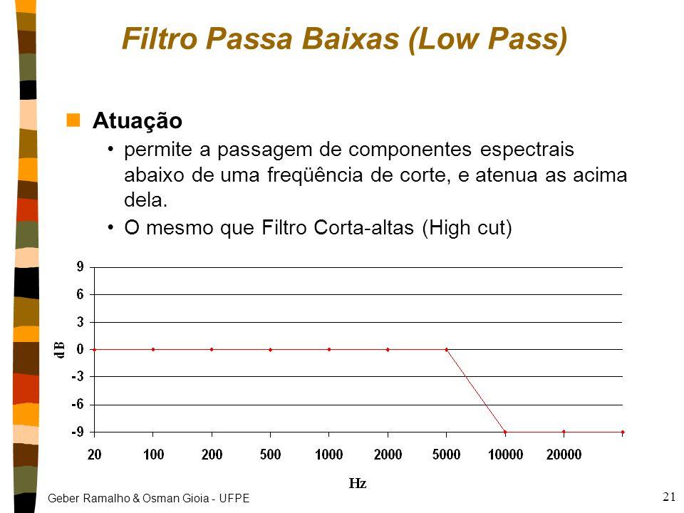 Geber Ramalho & Osman Gioia - UFPE 21 Filtro Passa Baixas (Low Pass) nAtuação permite a passagem de componentes espectrais abaixo de uma freqüência de