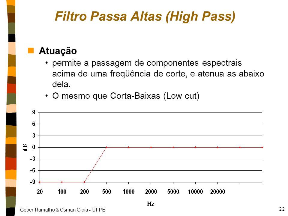 Geber Ramalho & Osman Gioia - UFPE 22 Filtro Passa Altas (High Pass) nAtuação permite a passagem de componentes espectrais acima de uma freqüência de