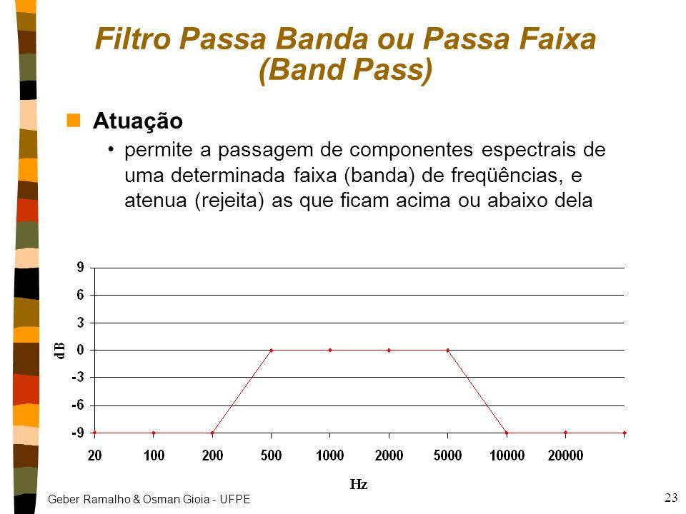Geber Ramalho & Osman Gioia - UFPE 23 Filtro Passa Banda ou Passa Faixa (Band Pass) nAtuação permite a passagem de componentes espectrais de uma deter