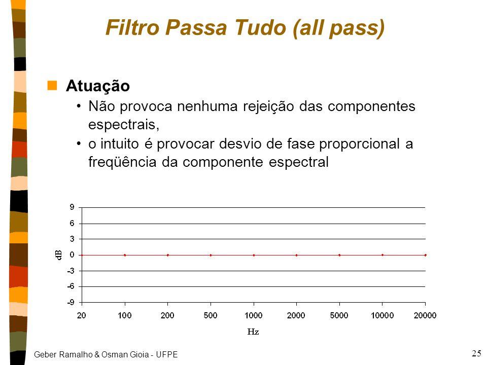 Geber Ramalho & Osman Gioia - UFPE 25 Filtro Passa Tudo (all pass) nAtuação Não provoca nenhuma rejeição das componentes espectrais, o intuito é provo
