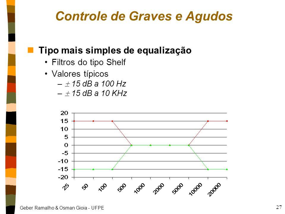 Geber Ramalho & Osman Gioia - UFPE 27 Controle de Graves e Agudos nTipo mais simples de equalização Filtros do tipo Shelf Valores típicos –  15 dB a
